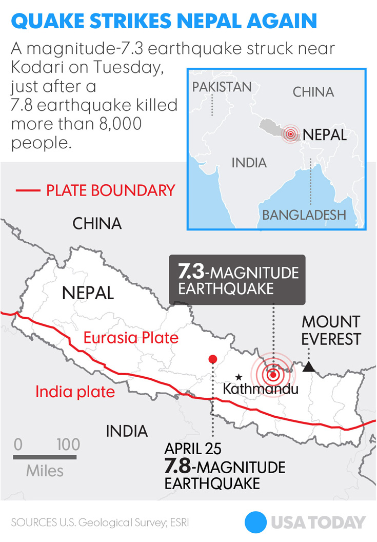 Second major earthquake strikes Nepal