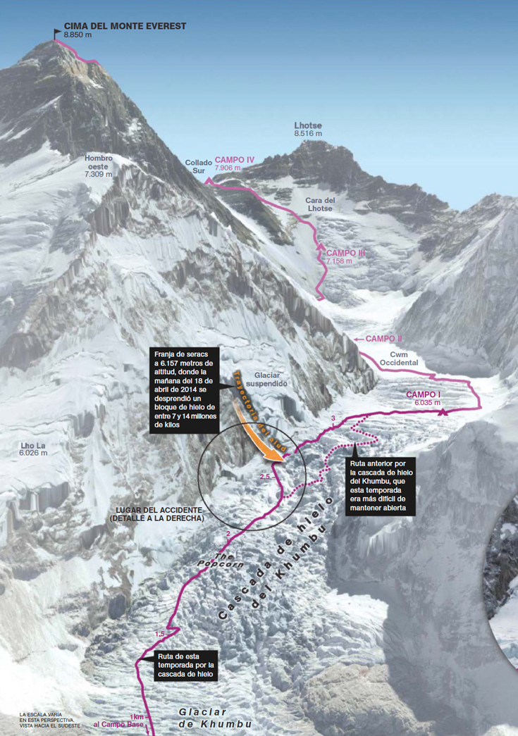 Climbing Mount Everest Trail
